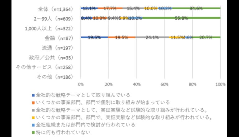 デジタルトランスフォーメーションに取り組む日本企業は5割超