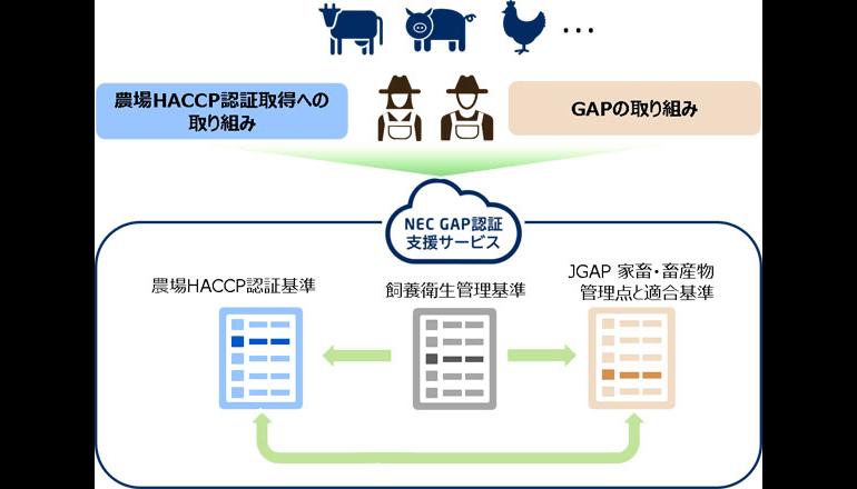 農業生産活動と認証取得・改善活動の両立をICTで支援