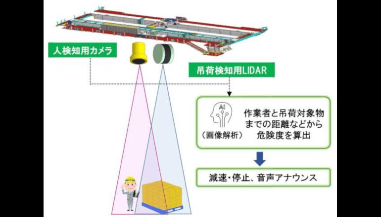 AI機能搭載の天井クレーンが事故防止とクレーンの安定稼働に貢献