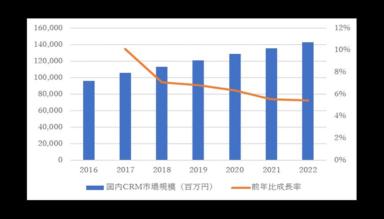 2017年国内CRM市場規模は1,056億4,900万円、IDC調査