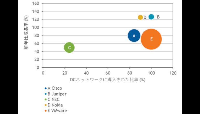 日本国内のSDN市場は3強が独占