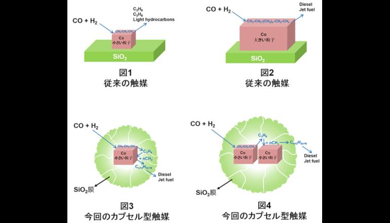 石油化学のパラダイムを変える、カプセル型FT合成触媒を開発