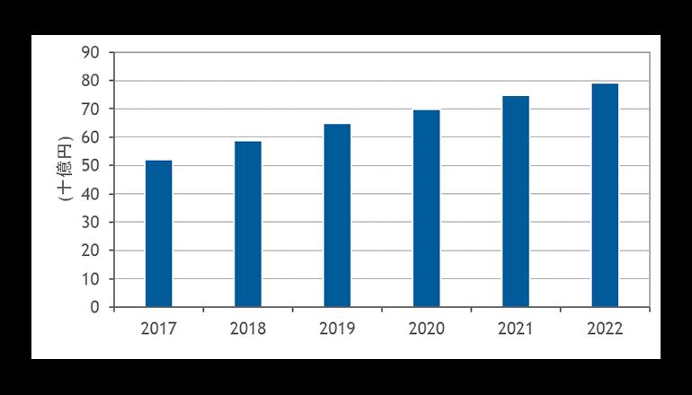 2017年のコンバージドシステム市場は522億円、HCIが市場をけん引