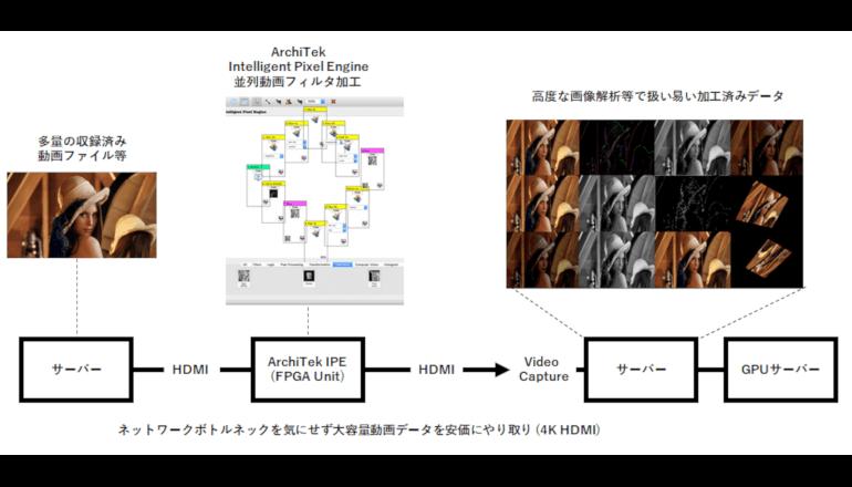 画像認識コンピューティングの高知能化をめざす