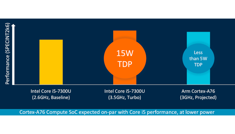 クライアントCPUの性能は'20年まで年率15%超の伸びを示す