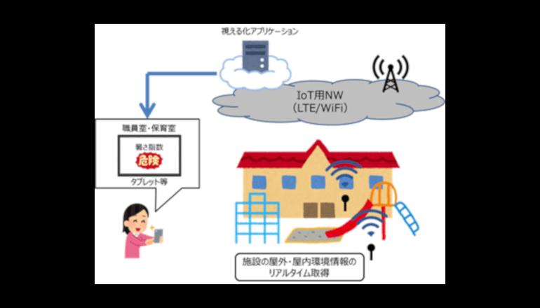 保育園の熱中症対策にIoTを活用、福岡でトライアル