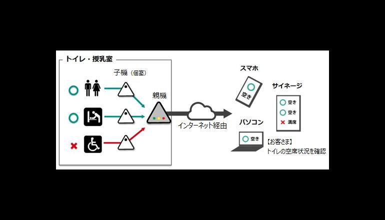 トイレの空席情報をリアルタイムに可視化