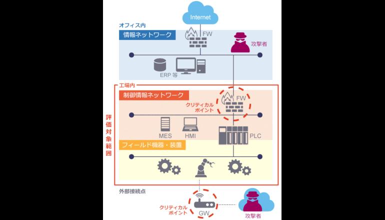 産業制御システム特有のセキュリティリスクを総合評価