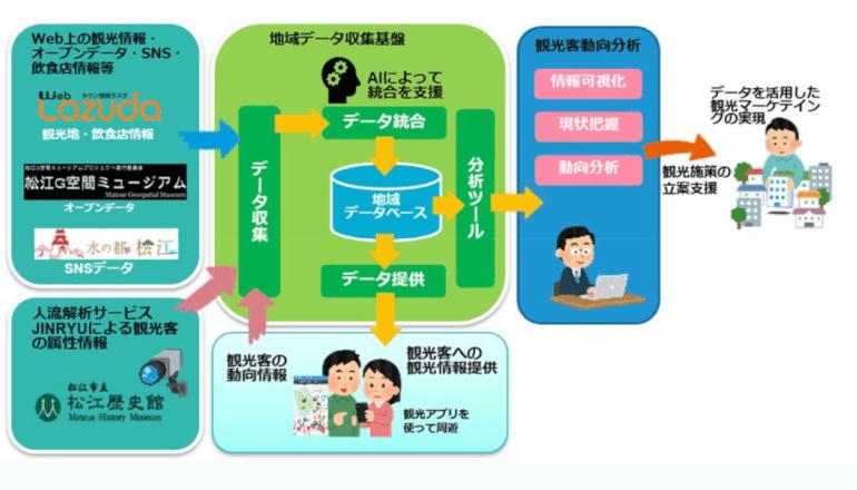 松江市、AIを活用した観光施策の立案を支援する実証実験を開始