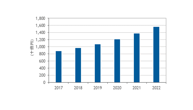 2022年のビッグデータ分析市場は、1兆5,617億3,100万円まで拡大