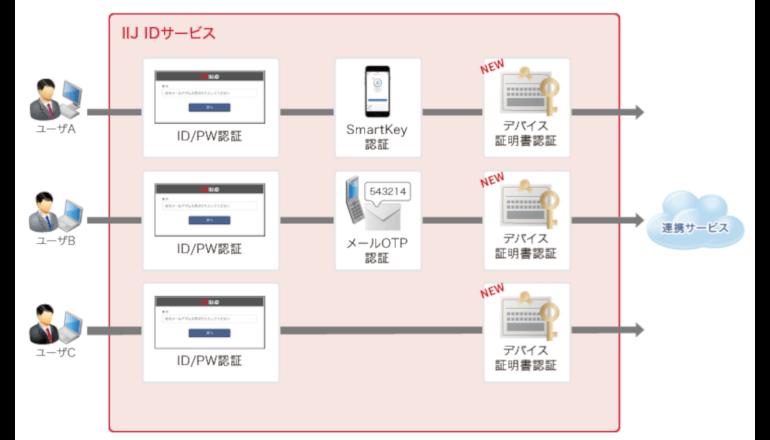 IIJ、ID管理・認証サービスにデバイス証明書認証を追加