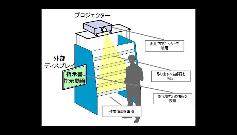 工場IoT、作業ナビ×画像センシングでミスをゼロに
