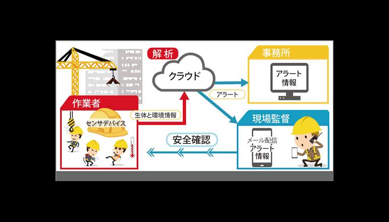 建設現場の作業者安全モニタリングシステムを開発、村田製作所