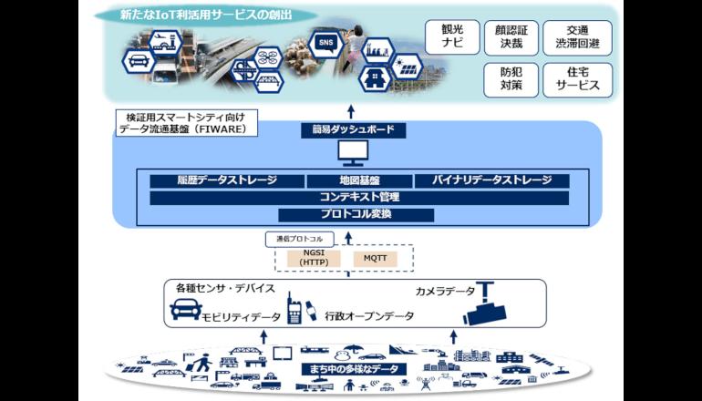 沖縄県で次世代型データ流通基盤を運用