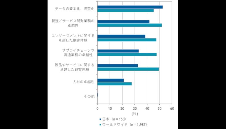DXへの取り組み、海外との差が浮き彫りに IDC調査