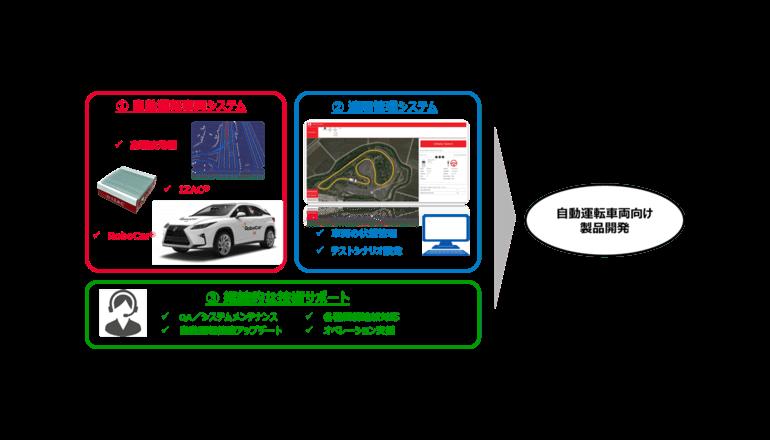 ZMP、自動運転に向けたプラットフォームと継続的な技術サポートを表明