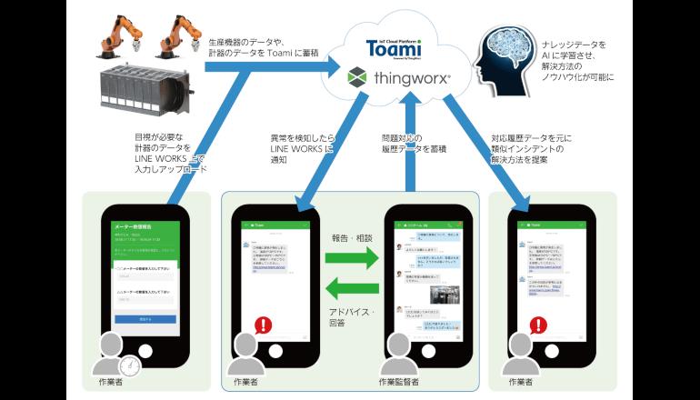 製造現場におけるIoTサービスの利用を強力に推進