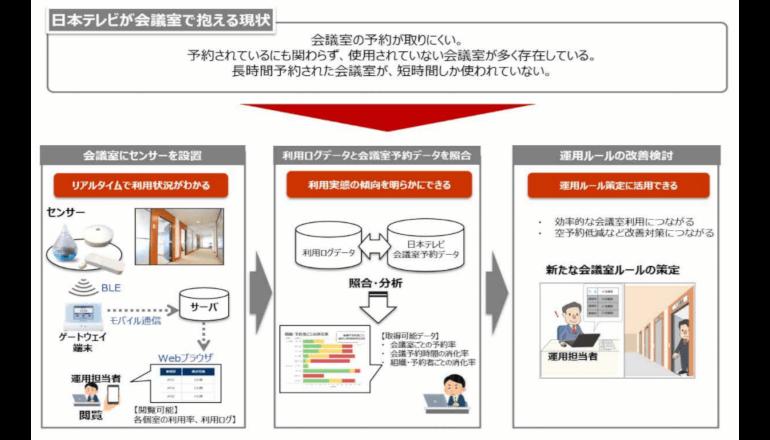 アプリ連携IoT、会議室の利用実態を可視化し生産性アップ