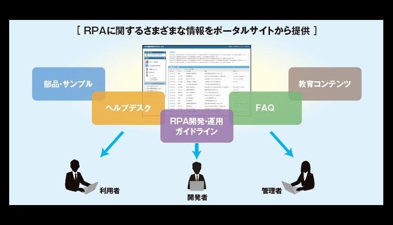RPA導入は全社での本格運用へとシフト中