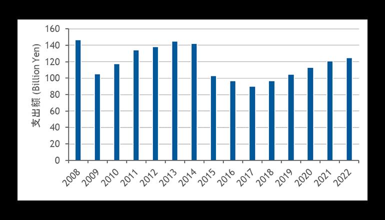通信事業者向けネットワーク機器市場は緩やかな上昇へ