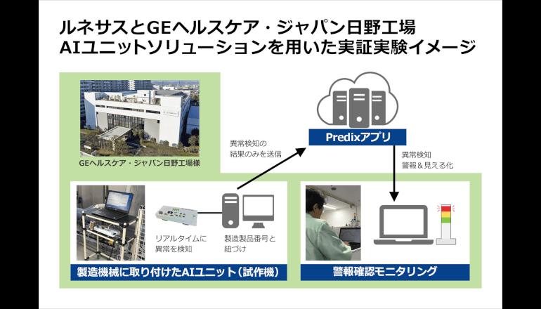ファクトリーAI、不良品の発生を65%削減す