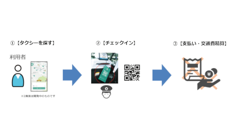 JR東日本、次世代タクシーとの連携実証実験