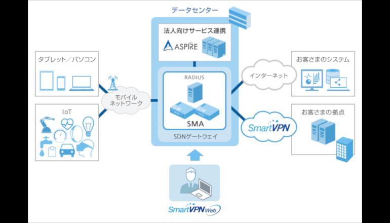 SDN/NFV技術を活用した法人向けモバイルアクセスサービス