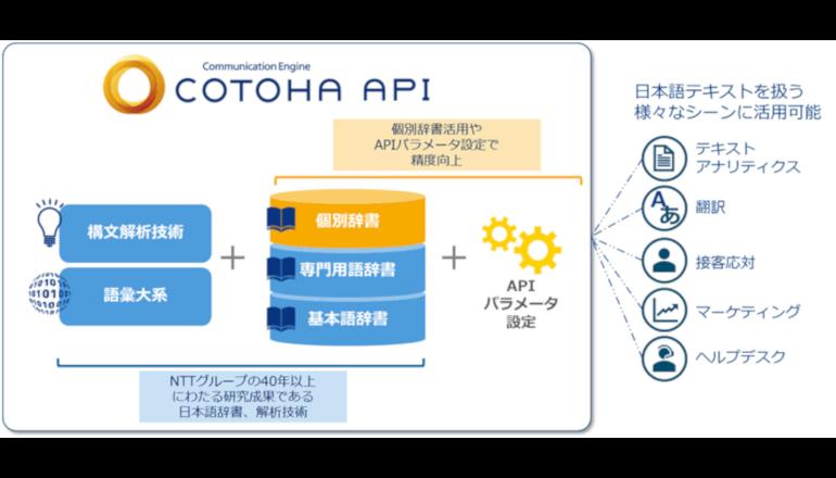 世界最大級210万語超の日本語辞書を用いた自然言語解析が可能に