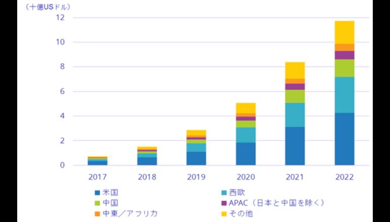 ブロックチェーン関連市場は、2022年には117億ドルへと成長