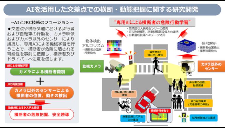 社会インフラIoT、AIにて交通信号制御をめざす