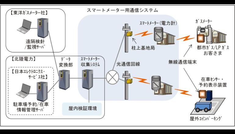 北陸特有の気候にも対応するスマートメーター用通信システムの実証実験