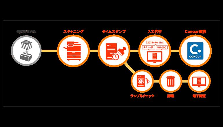 三井物産、電子帳簿保存法に対応したBPOサービスを導入