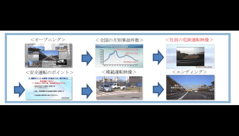 AIを活用して危険運転を防ぐための映像像抽出サービスを開発