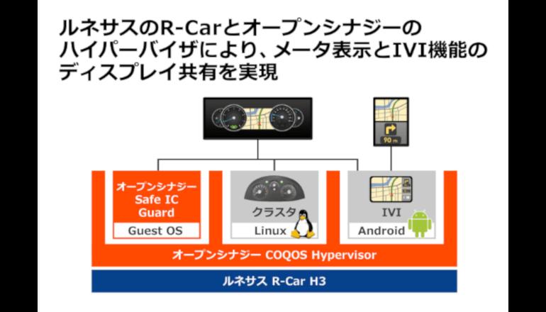 メータ表示とIVI機能のディスプレイ共有を実現するコクピットシステム