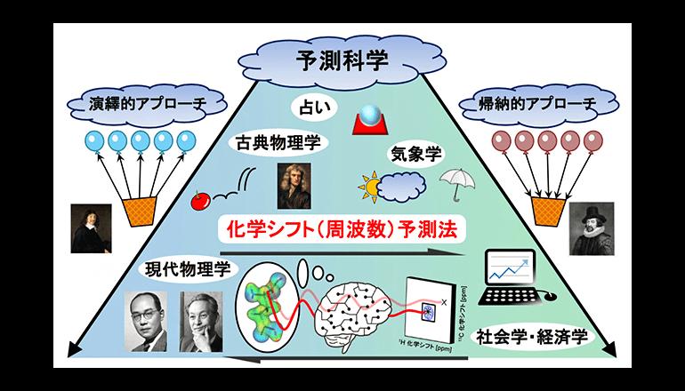 AIで世界最高精度のNMR化学シフト予測を達成、理研