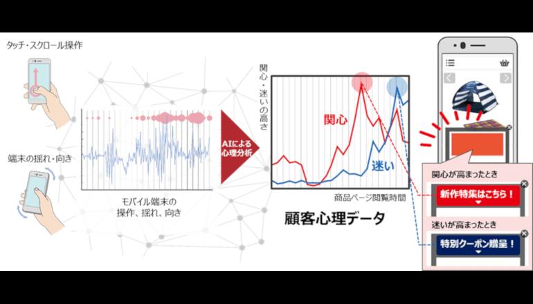 接客高度化AI、