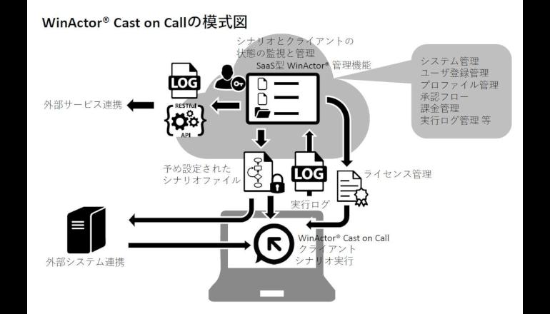 RPAツールのクラウド化を実現、NTT-AT