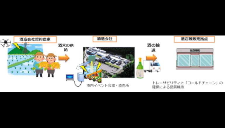 次世代のIoTソリューション、会津清酒をスマートに造る