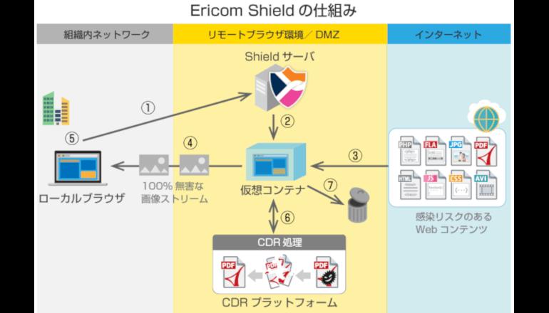 標的型攻撃などのサイバー攻撃に有効な「インターネット分離」