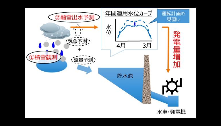 黒部川水系水力発電所でダム運用効率化システムを構築