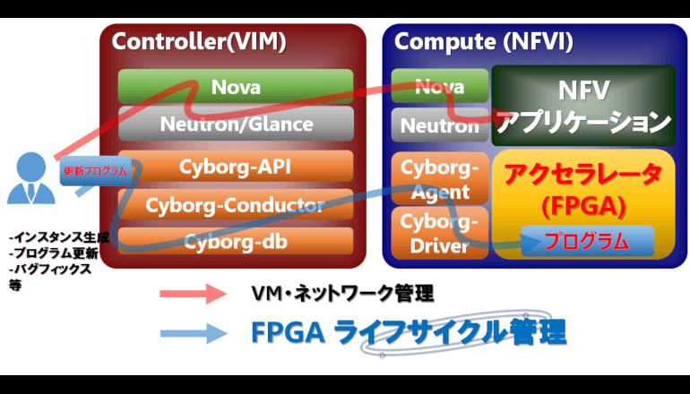 高速なNFV仮想化環境の実現への動作検証