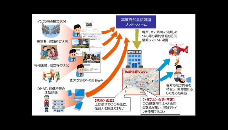 高度自然言語処理プラットフォームで都市型防災、VRにて消火訓練も