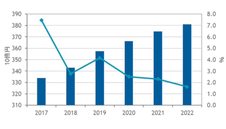国内コンテンツアプリ市場は高成長、4年後には3,800億円超に