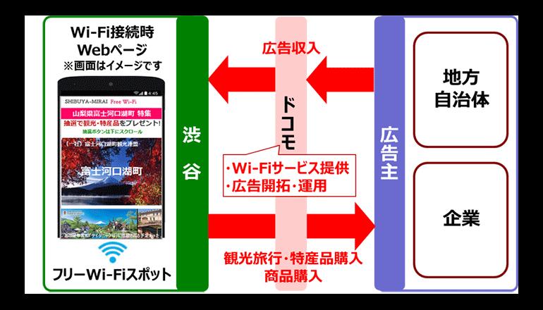 ドコモ、渋谷区でWi-Fi環境整備を拡大