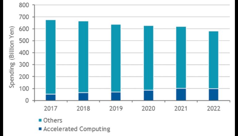 国内アクセラレーテッドコンピューティング予測を発表、IDC