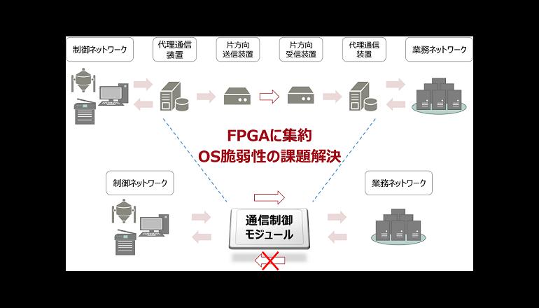 OSやCPUを使用せずソフトウェアによる脆弱性リスクを完全に排除