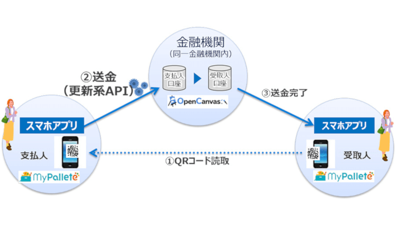 日本初、金融機関アプリでQRコードを使った送金