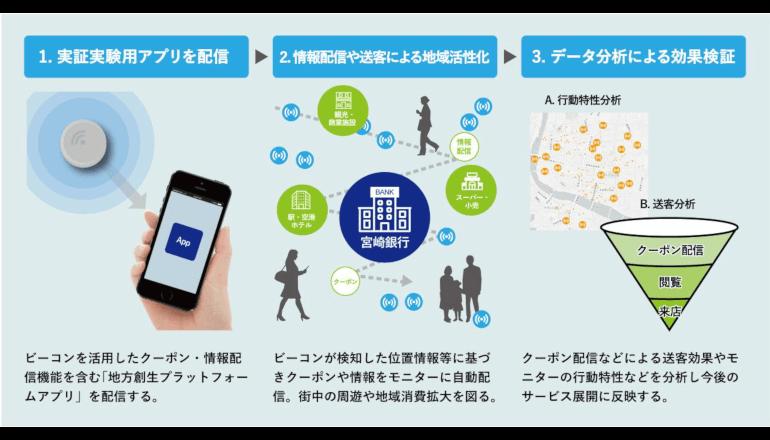 地方創生プラットフォームアプリの実証実験を実施