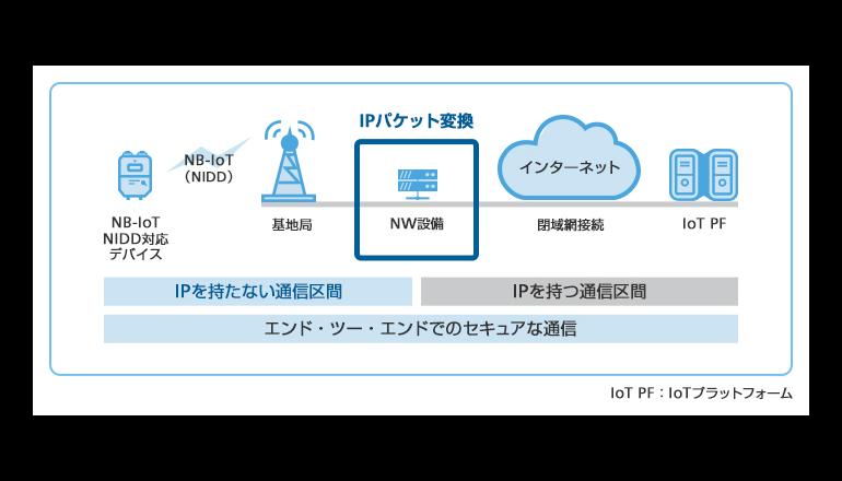 IPアドレス不要、NB-IoTの商用サービス試験に世界初成功!