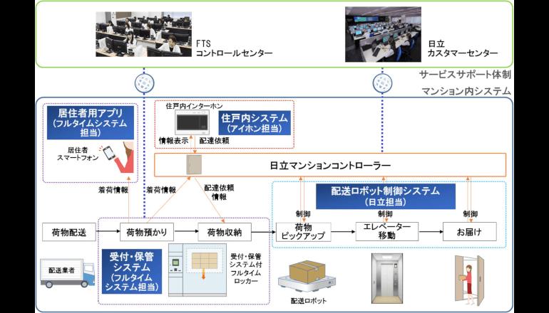 配送ロボットを活用したマンション内宅配システムを開発
